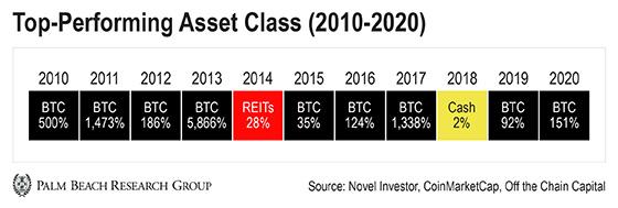 Investiții în criptomonede bune sau rele